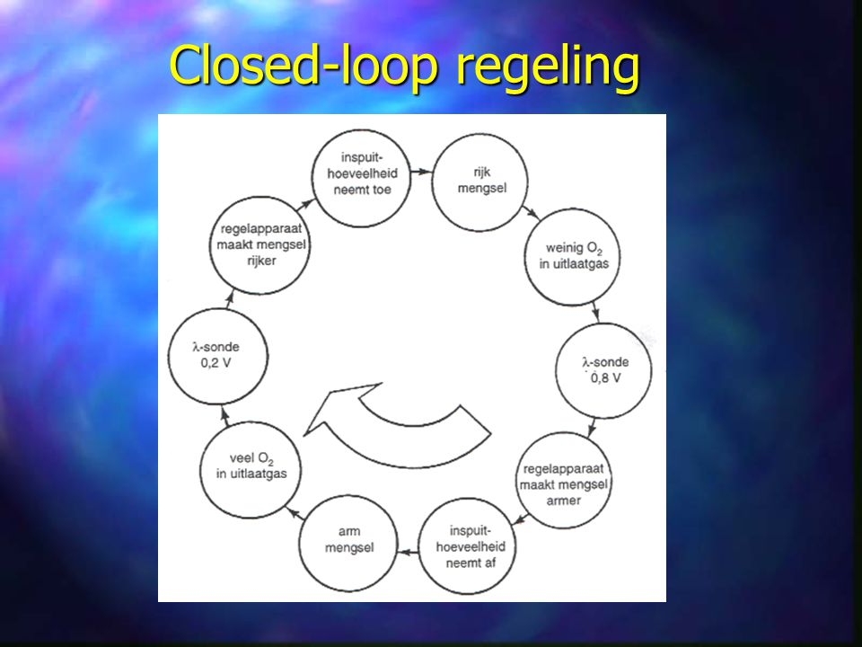 Closed-loop regeling