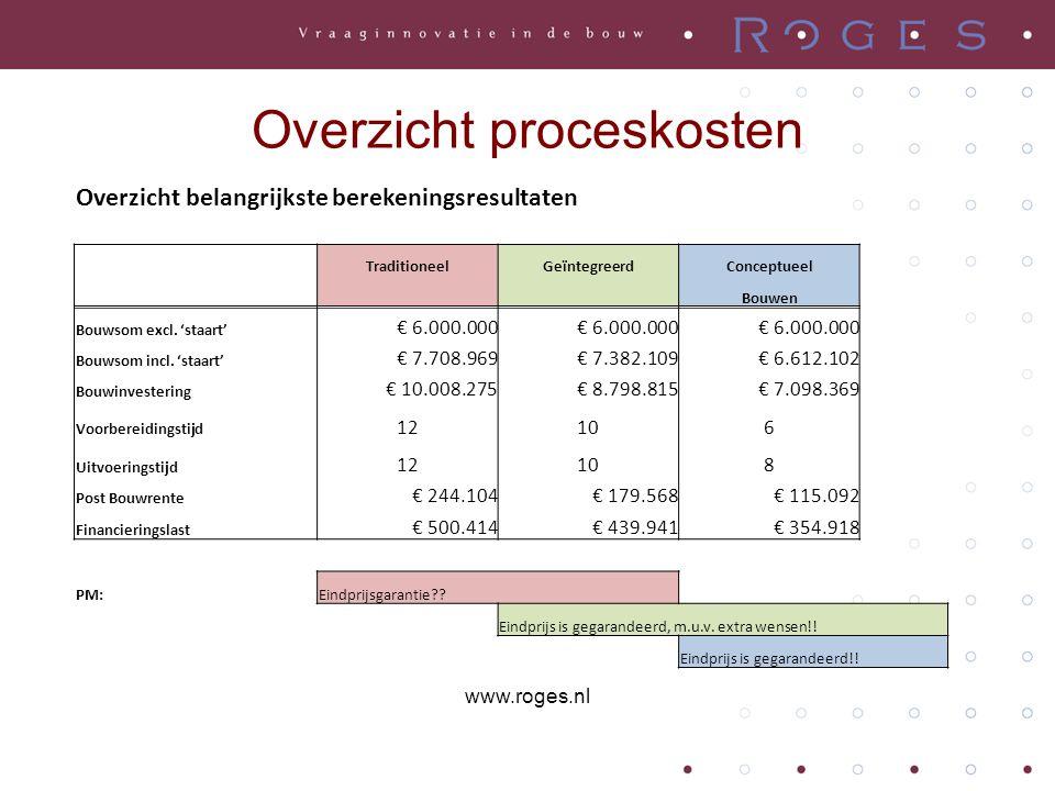 Overzicht proceskosten