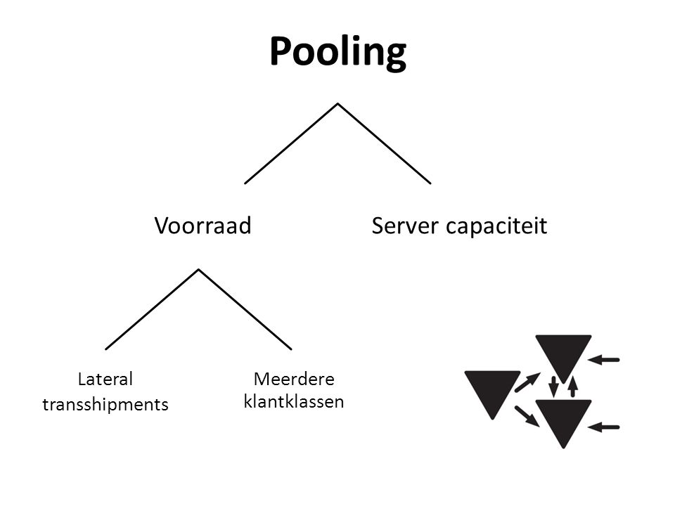 Pooling Voorraad Server capaciteit Lateral transshipments
