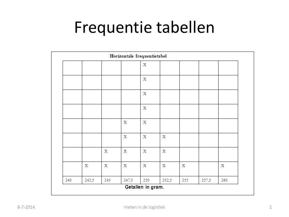 Frequentie tabellen Horizontale frequentietabel Getallen in gram.