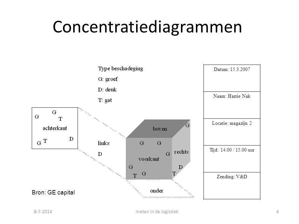 Concentratiediagrammen
