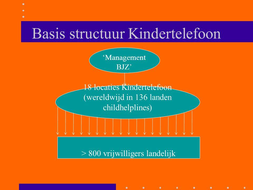 Basis structuur Kindertelefoon