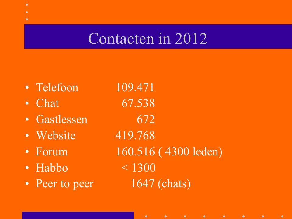 Contacten in 2012 Telefoon 109.471 Chat 67.538 Gastlessen 672