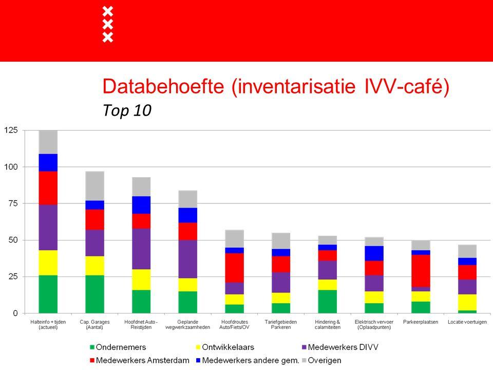 Databehoefte (inventarisatie IVV-café) Top 10
