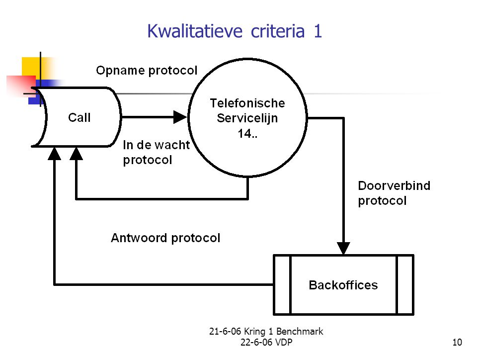 Kwalitatieve criteria 1