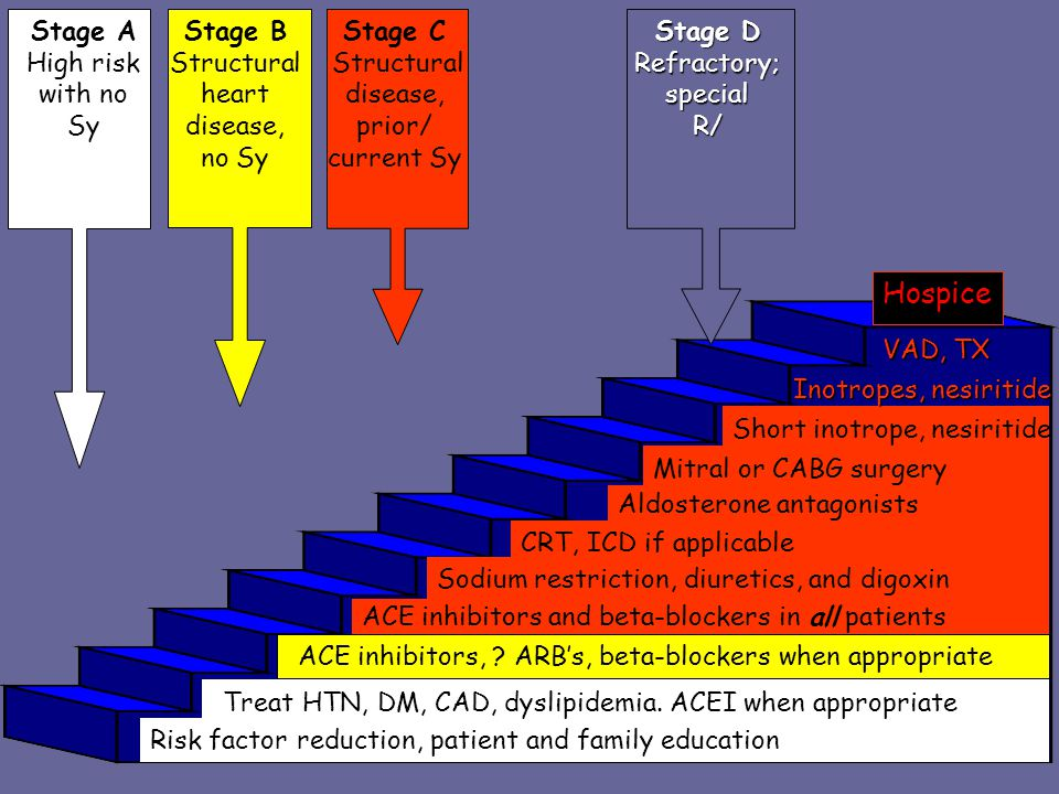 Hospice Stage A High risk with no Sy Stage B Structural heart disease,