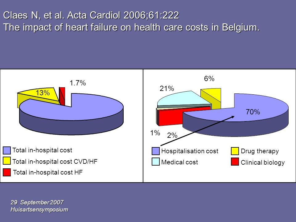Claes N, et al. Acta Cardiol 2006;61:222