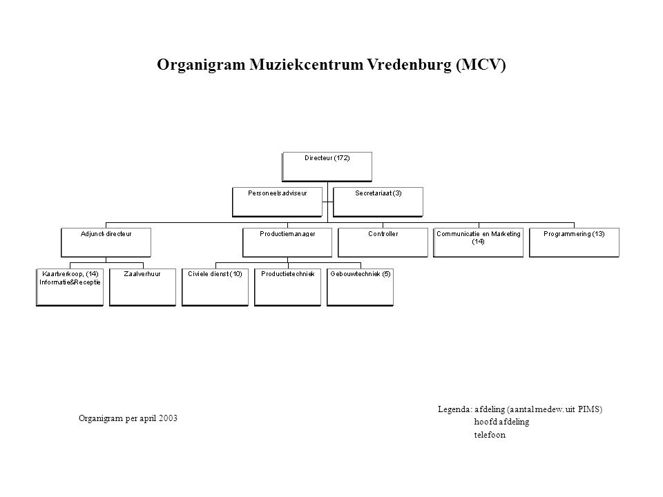 Organigram Muziekcentrum Vredenburg (MCV)