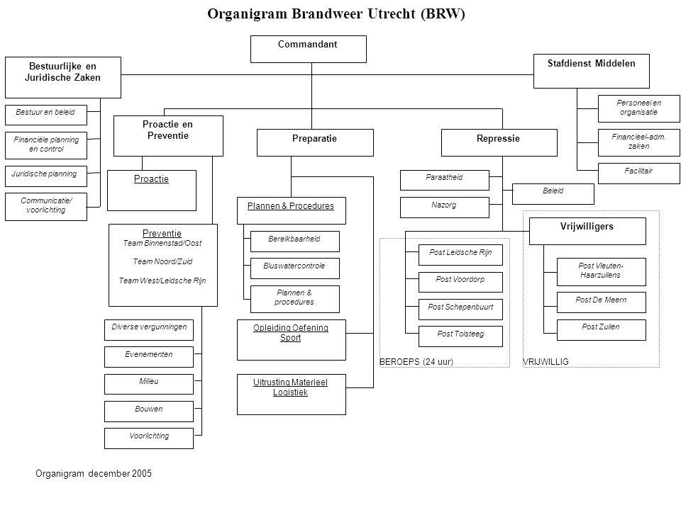 Organigram Brandweer Utrecht (BRW)