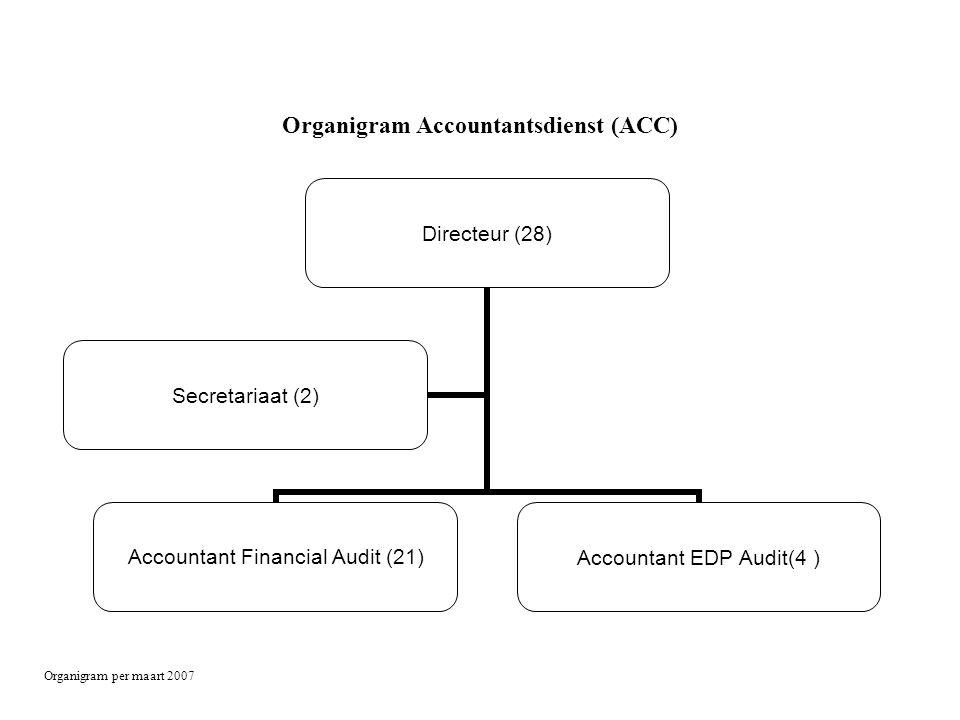 Organigram Accountantsdienst (ACC)