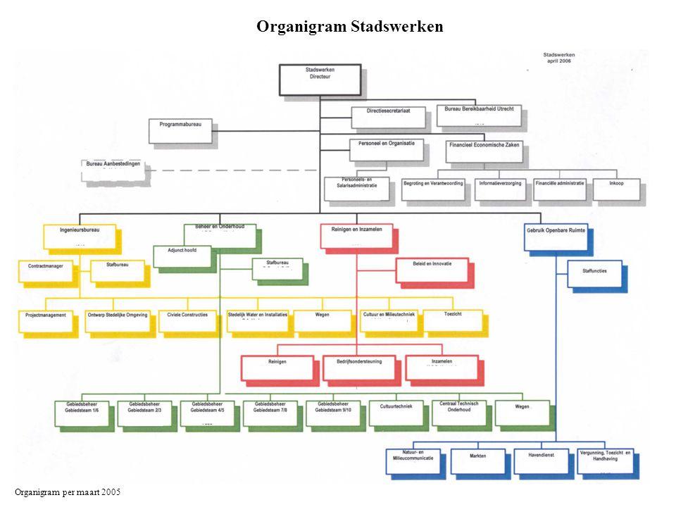 Organigram Stadswerken