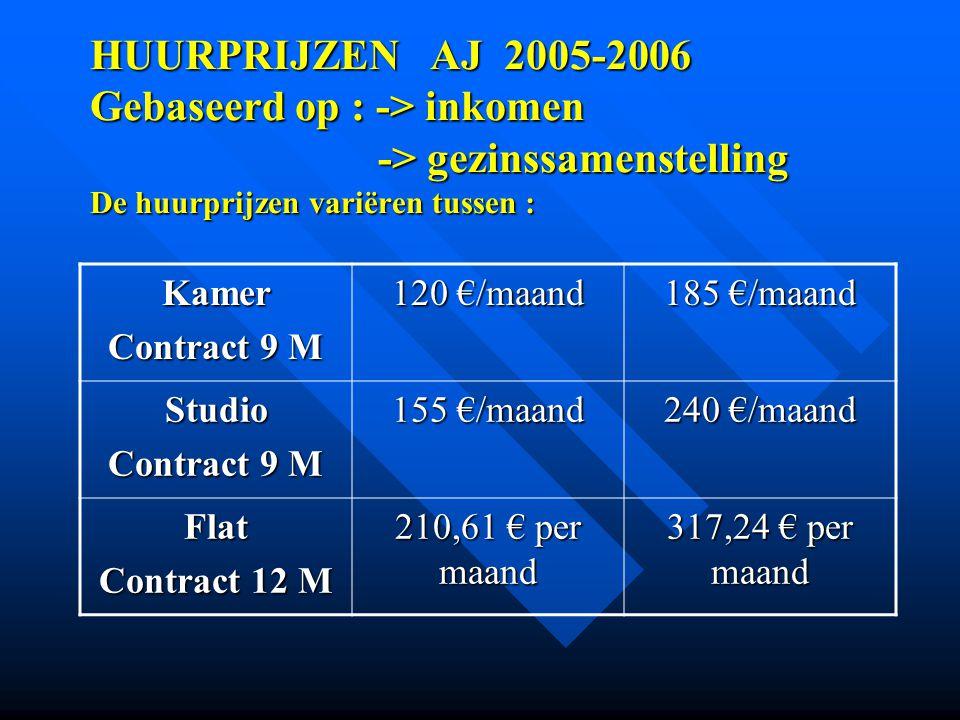 HUURPRIJZEN AJ 2005-2006 Gebaseerd op : -> inkomen