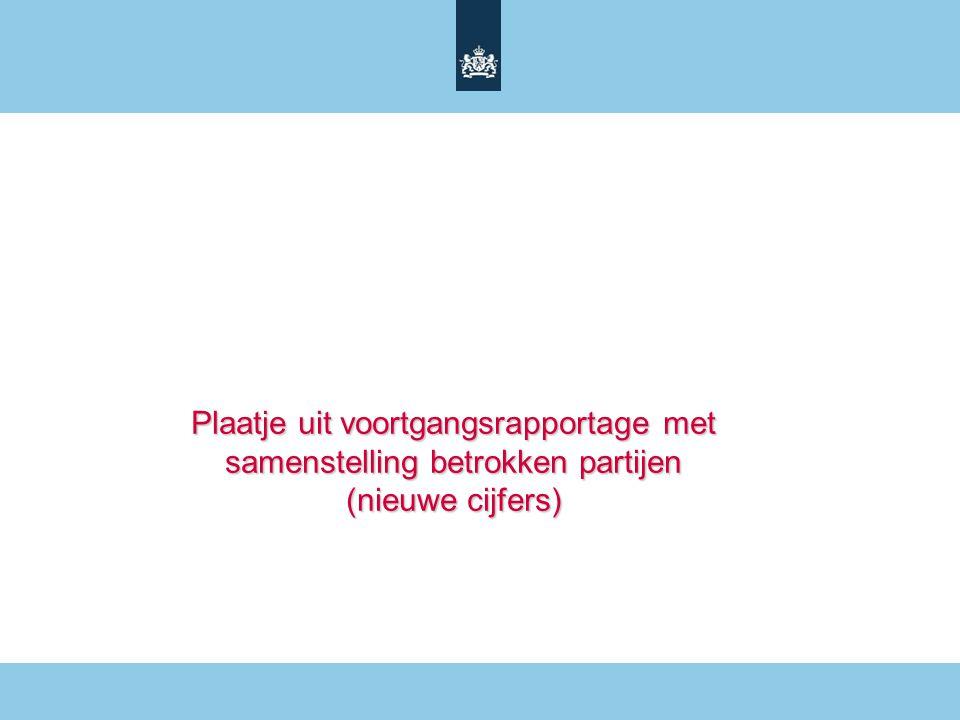 Plaatje uit voortgangsrapportage met samenstelling betrokken partijen (nieuwe cijfers)