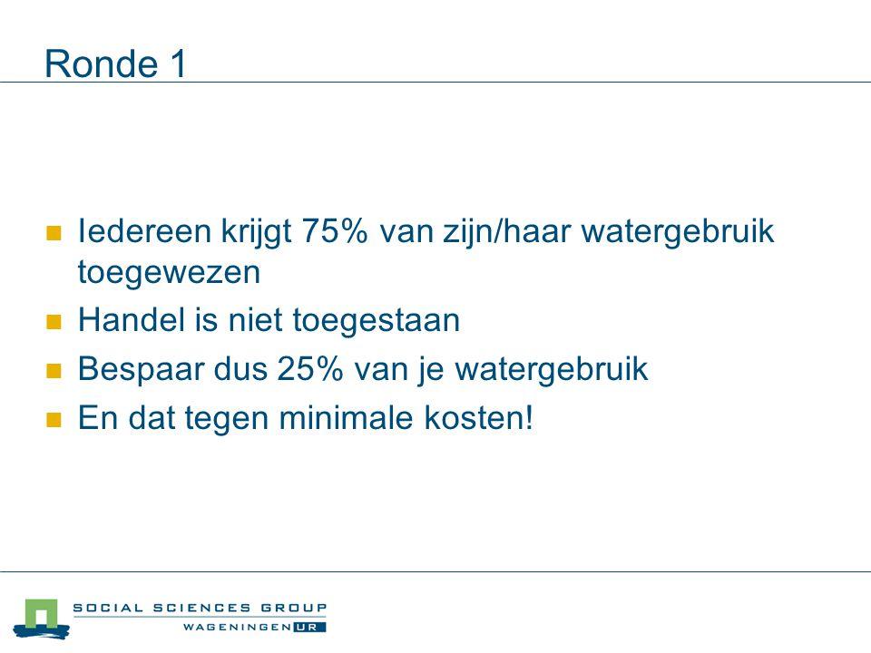 Ronde 1 Iedereen krijgt 75% van zijn/haar watergebruik toegewezen
