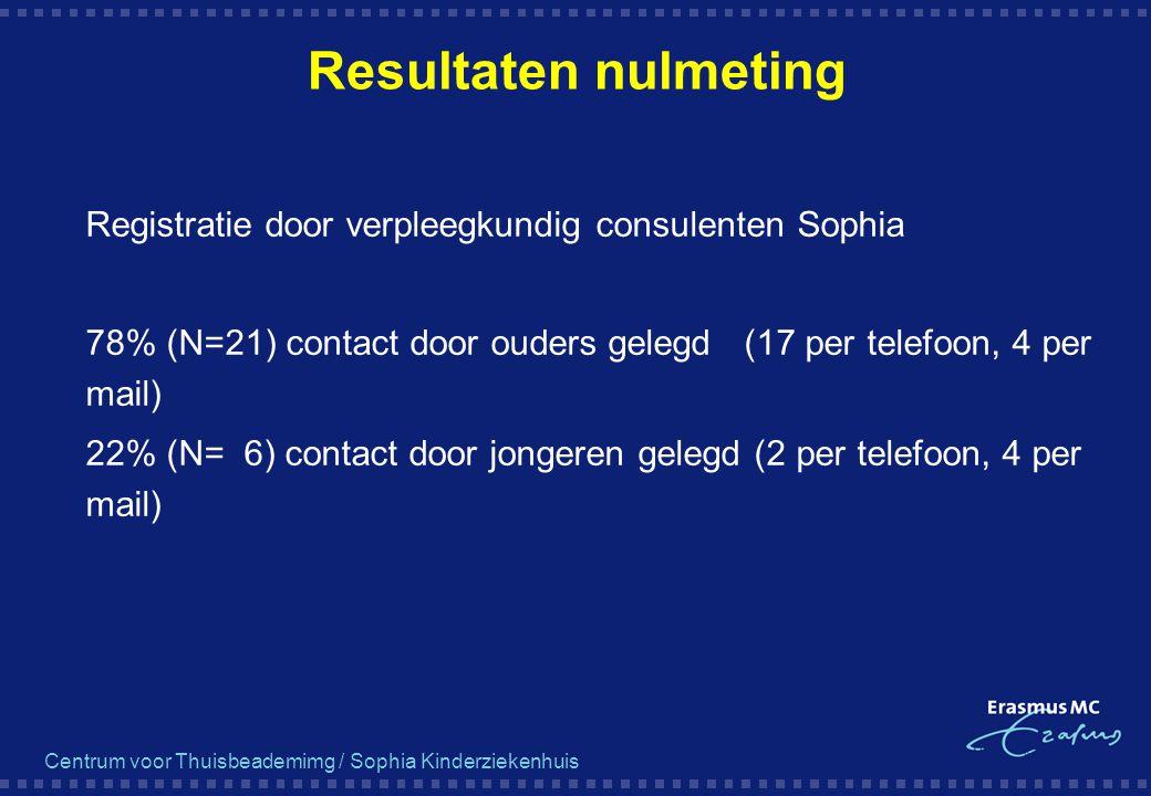 Resultaten nulmeting Registratie door verpleegkundig consulenten Sophia. 78% (N=21) contact door ouders gelegd (17 per telefoon, 4 per mail)