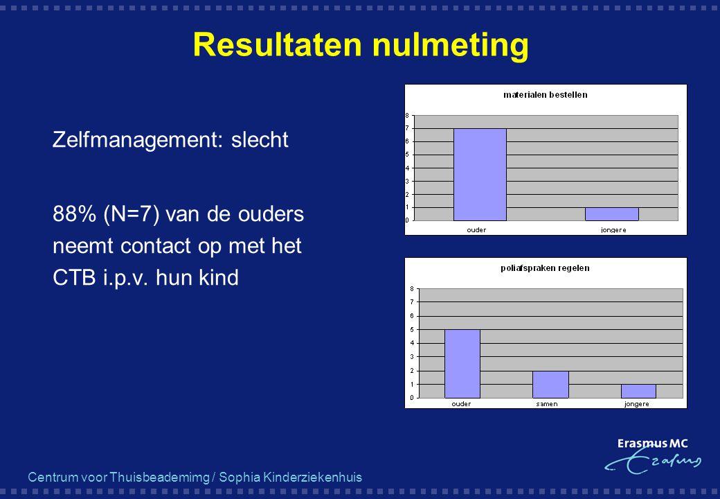 Resultaten nulmeting Zelfmanagement: slecht