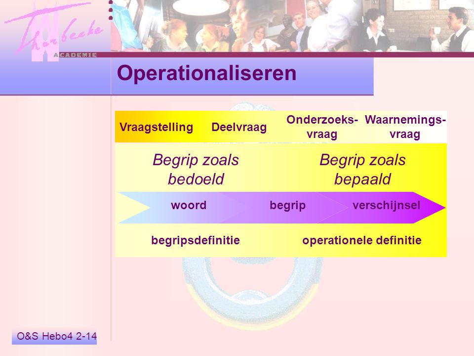Operationaliseren Begrip zoals bedoeld Begrip zoals bepaald