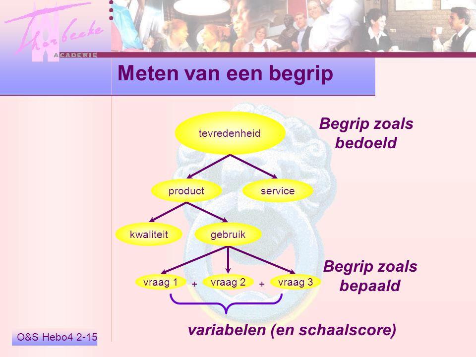 Meten van een begrip Begrip zoals bedoeld Begrip zoals bepaald