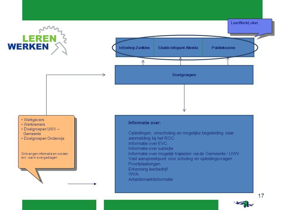LeerWerkLoket Infoshop Zadkine Studie infopunt Albeda Publiekszone. Doelgroepen.