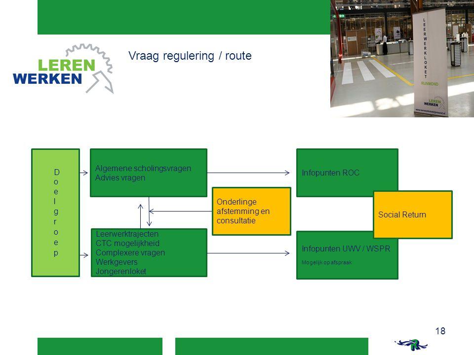 Vraag regulering / route