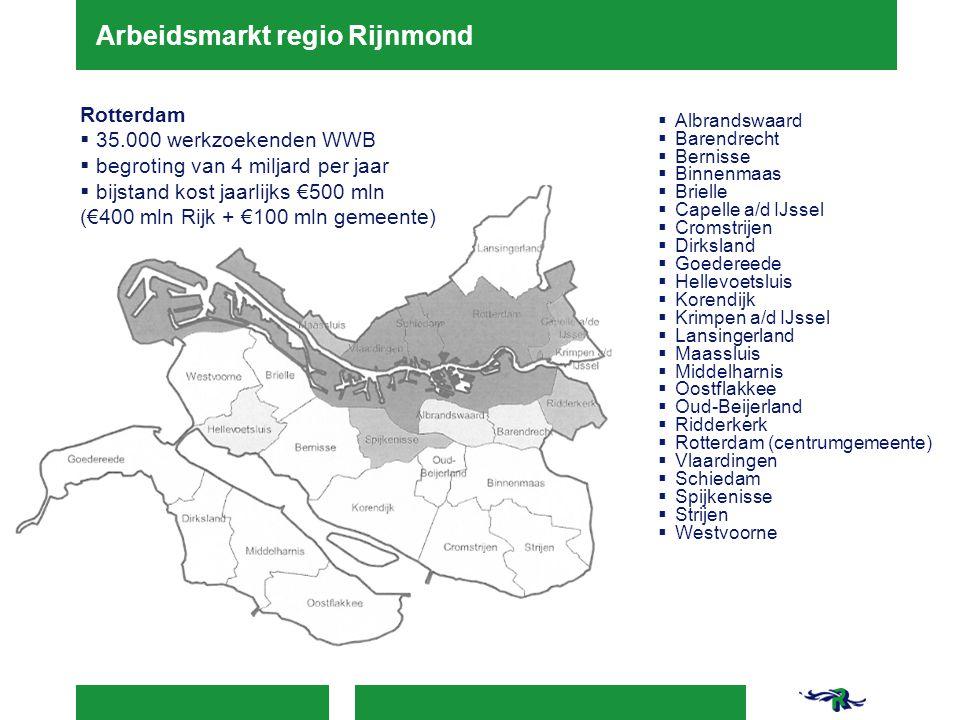Arbeidsmarkt regio Rijnmond