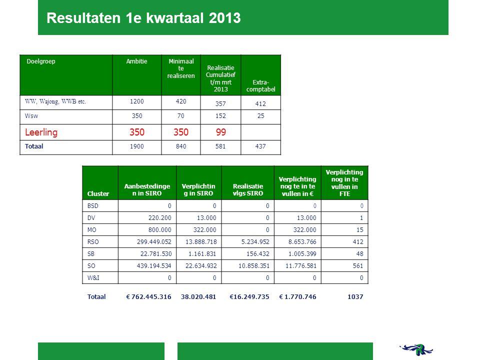 Resultaten 1e kwartaal 2013 Leerling 99 Doelgroep Ambitie