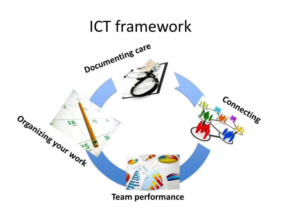 ICT framework Documenting care Connecting Organizing your work