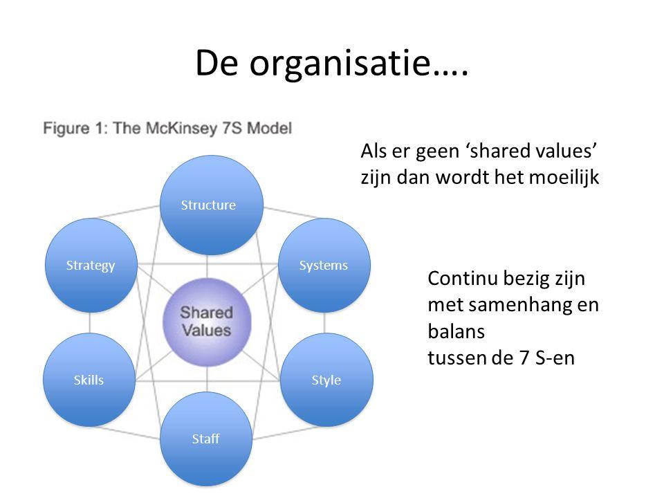 De organisatie…. Als er geen 'shared values' zijn dan wordt het moeilijk. Structure. Strategy. Systems.