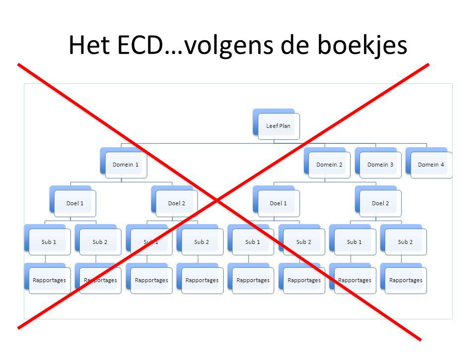 Het ECD…volgens de boekjes
