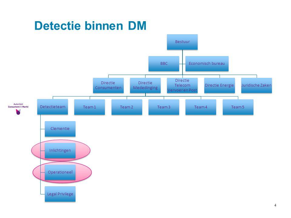 Directie Telecom Vervoer en Post