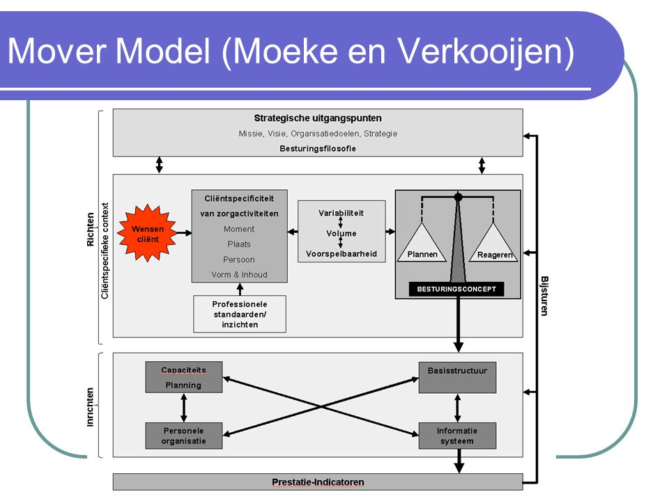 Mover Model (Moeke en Verkooijen)