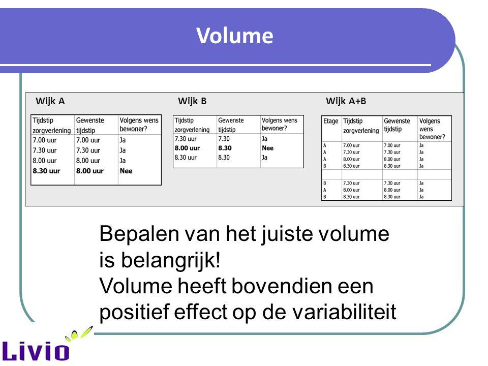 Volume Bepalen van het juiste volume is belangrijk!