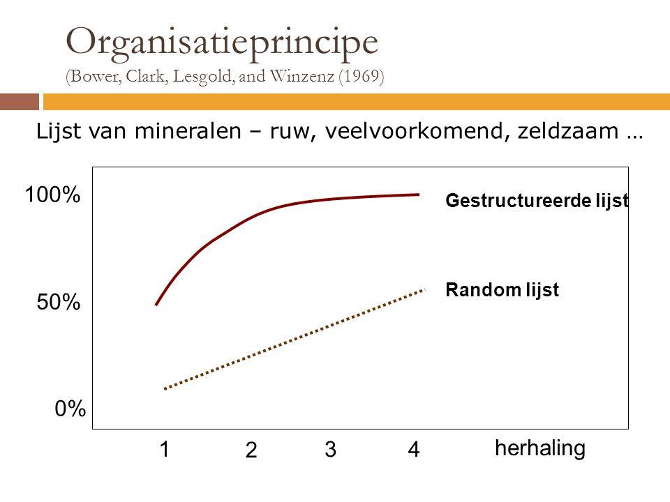 Organisatieprincipe 100% 50% 0% 1 2 3 4 herhaling