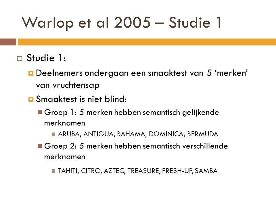 Warlop et al 2005 – Studie 1 Studie 1: