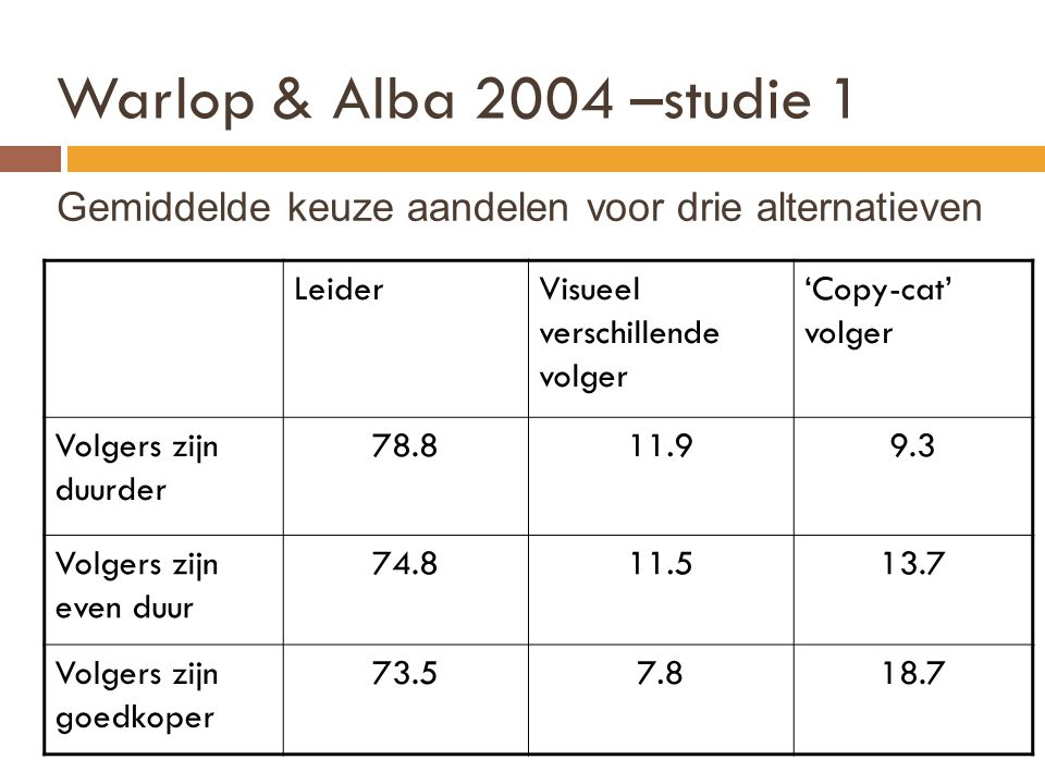 Warlop & Alba 2004 –studie 1 Gemiddelde keuze aandelen voor drie alternatieven. Leider. Visueel verschillende volger.