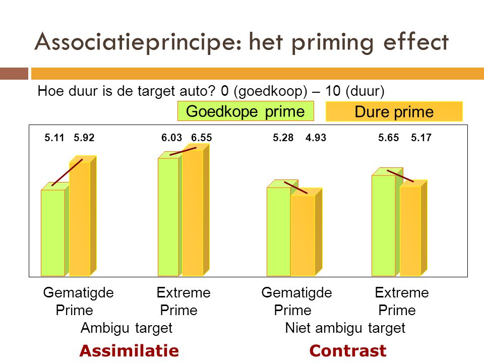 Associatieprincipe: het priming effect