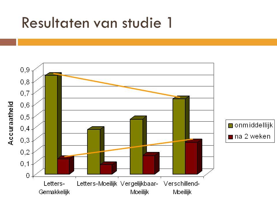 Resultaten van studie 1
