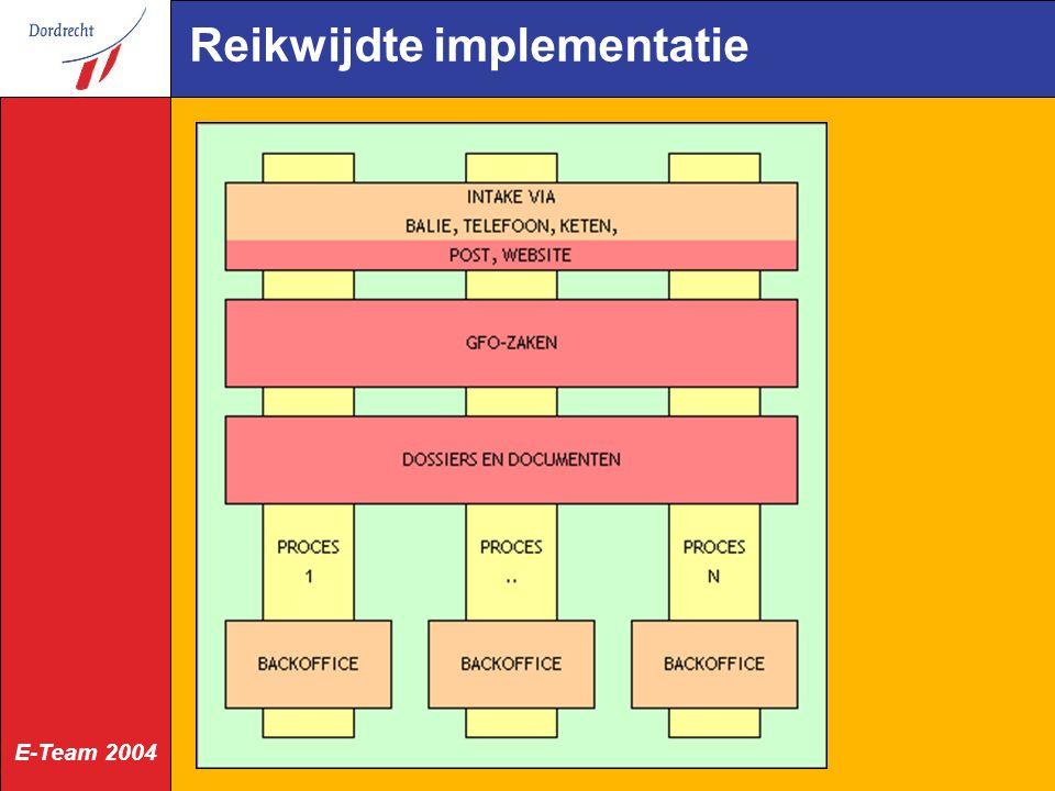 Reikwijdte implementatie