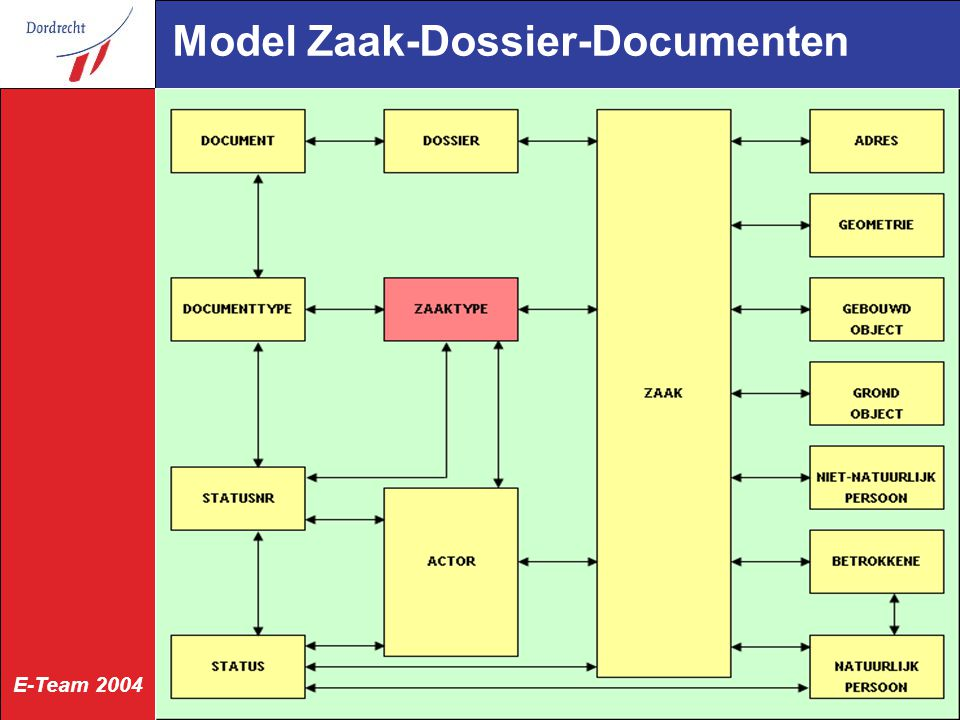 Model Zaak-Dossier-Documenten