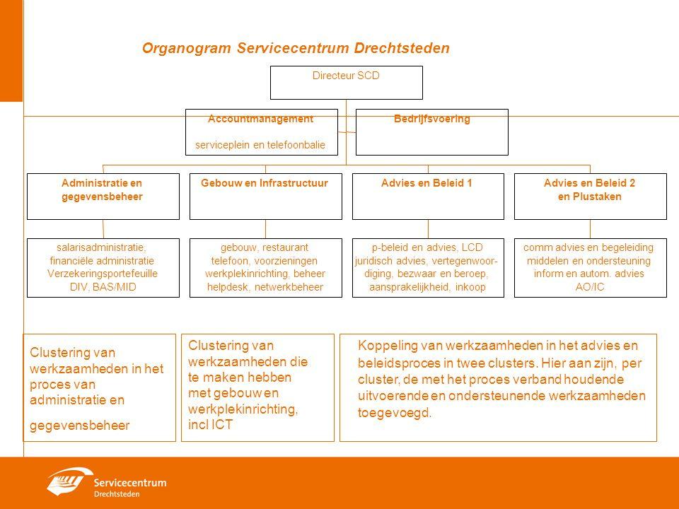 Organogram Servicecentrum Drechtsteden