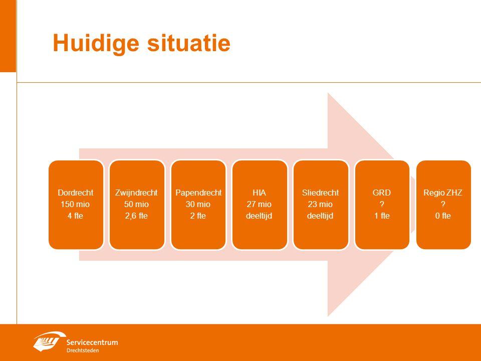Huidige situatie Dordrecht 150 mio 4 fte Zwijndrecht 2,6 fte 50 mio