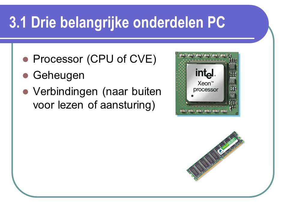 3.1 Drie belangrijke onderdelen PC