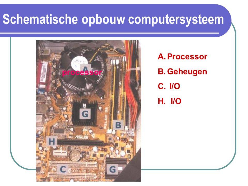 Schematische opbouw computersysteem