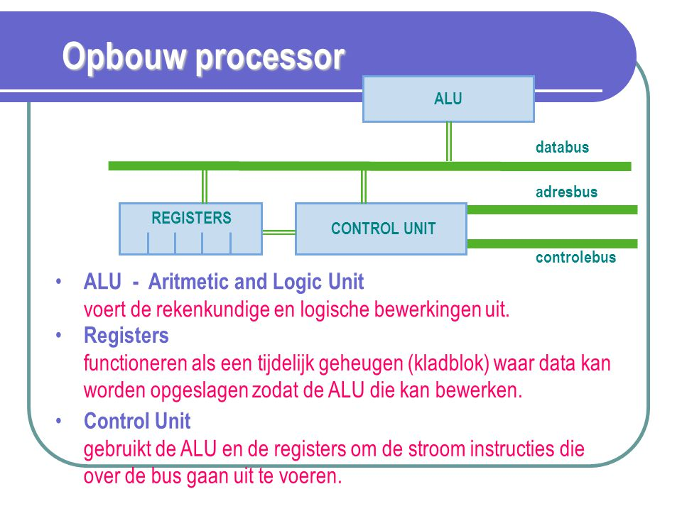 Opbouw processor ALU. databus. REGISTERS. CONTROL UNIT. adresbus. controlebus.