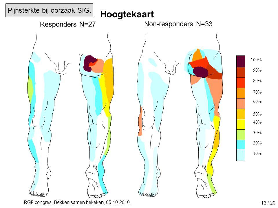 Hoogtekaart Pijnsterkte bij oorzaak SIG. Responders N=27