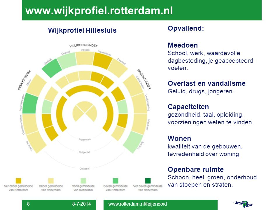 www.wijkprofiel.rotterdam.nl Opvallend: Wijkprofiel Hillesluis Meedoen