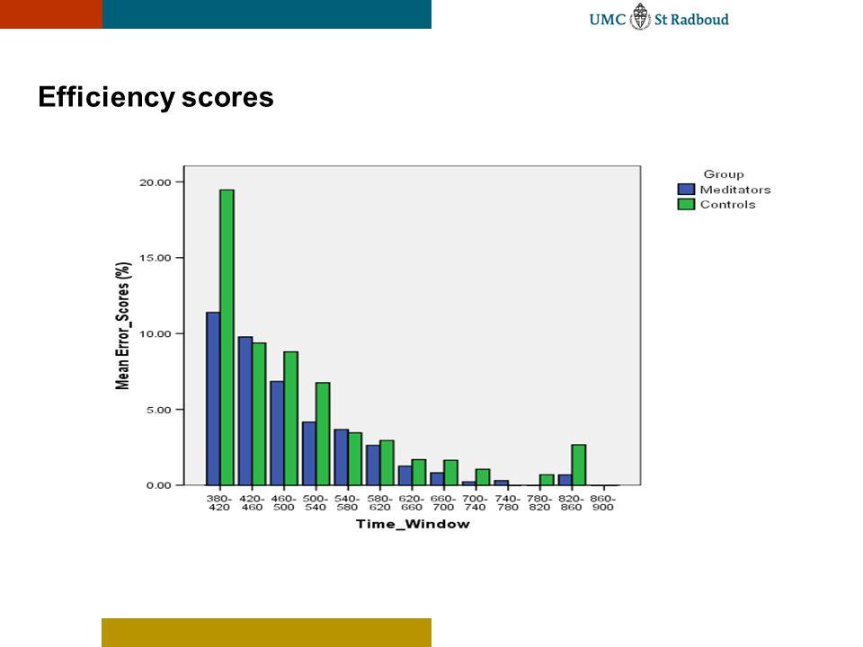 Efficiency scores 15