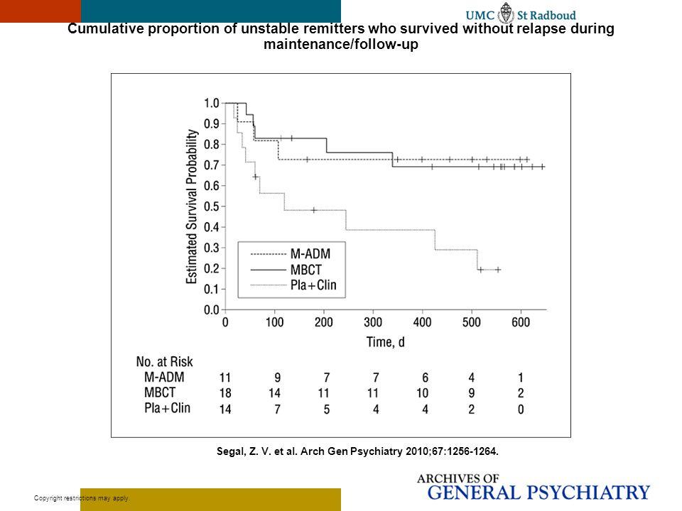 Segal, Z. V. et al. Arch Gen Psychiatry 2010;67:1256-1264.