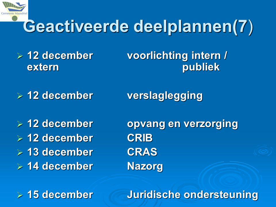 Geactiveerde deelplannen(7)