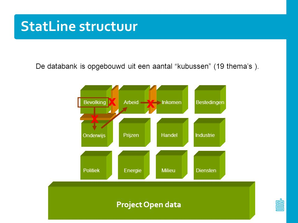 StatLine structuur x x x Project Open data